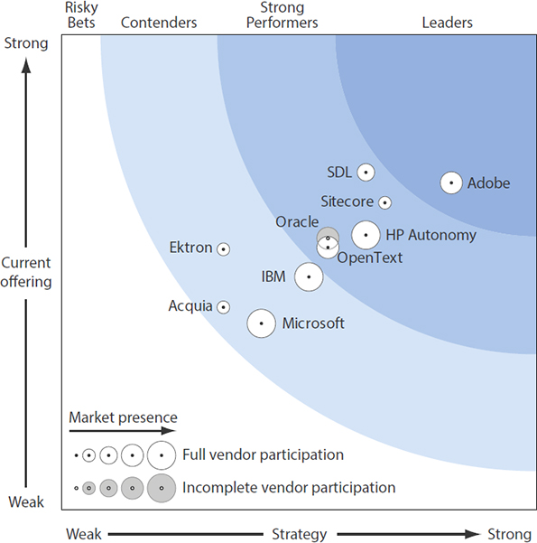Forrester Research, Inc., Forrester Wave™: Web Content Management For Digital Customer Experience, Q2 '13.