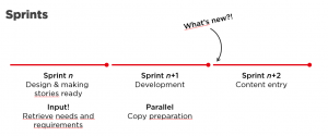 content-mgmt-during-sprints